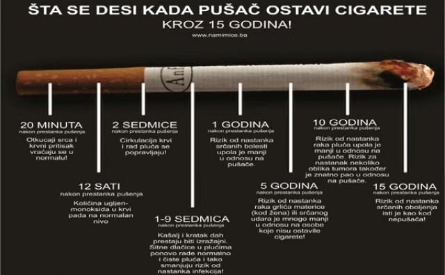 Pogledajte šta se dešava u tijelu pušača nakon što ostavi cigarete, kroz 15 godina!