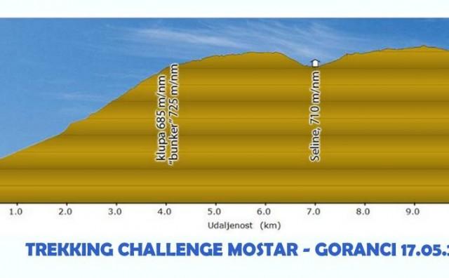 FPMOZ: Trekking challenge Mostar - Goranci