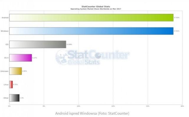 Android prestigao Windows i postao najpopularniji operativni sistem na svijetu