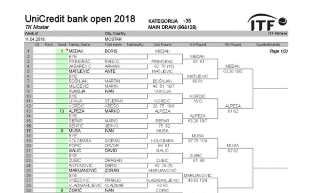 UniCredit bank open 2018 ulazi u završnicu