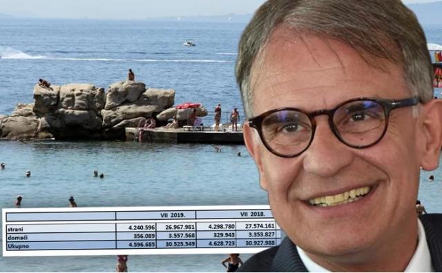 HTZ objavio službene podatke: U srpnju 32.000 turista i 400.000 noćenja manje