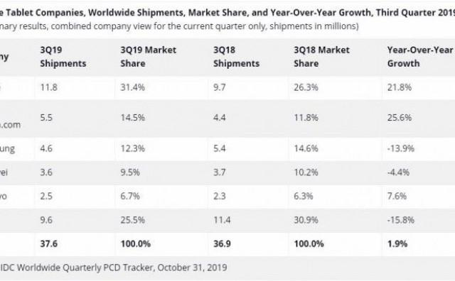 Apple vodeći na rastućem tržištu tablet uređaja