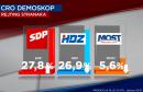 CRO DEMOSKOP HDZ više nije prvi, najpozitivniji političar Milanović