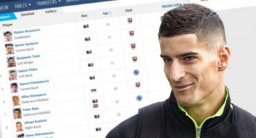 CIJELA LIGA VRIJEDI KAO AGUERO Tko su najskuplji nogometaši u BiH?