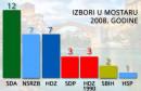 ŠOKANTNI IZBORI U MOSTARU 2008 GODINE Lijanovićeva stranka pomrsila račune vladajućim