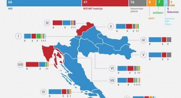 IZBORI 2020 HDZ-u pobjeda u devet izbornih jedinica, Restartu u dvije