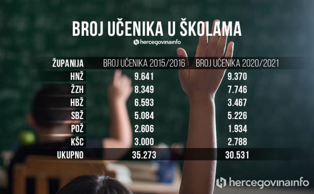 BOSNA I HERCEGOVINA Za pet godina nestalo pet tisuća hrvatskih osnovaca