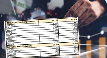 U Mostaru svaki deseti zaposleni dolazi iz druge općine ili grada