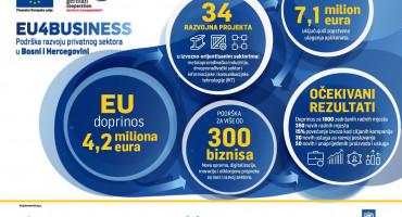 PROJEKTI Poduzeća iz Hercegovine dobila milijune KM iz EU, evo tko i koliko