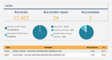 U ODŽAKU TIJESNO Razlika između Zečevića (HDZ 1990) i Ćulap (HDZ BiH) 71 glas