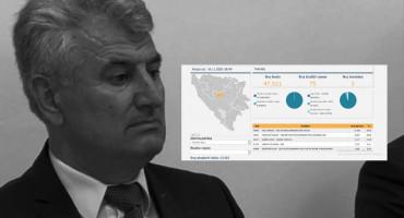 NEVIĐENO U BIH Preminuli kandidat SDA uvjerljivo dobio izbore u Travniku