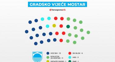 SIP Potvrđeni rezultati izbora u Mostaru, HDZ-u 13 vijećnika, Koaliciji za Mostar 11