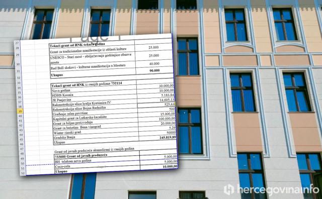 Grad Mostar pozvao građane da sudjeluju u kreiranju proračuna za 2021. godinu