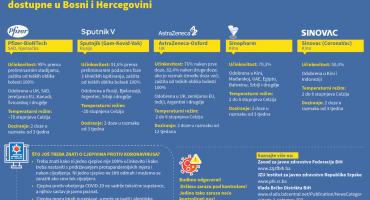 Evo što trebate znati o cjepivima koja su dostupna u BiH