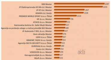 HNŽ Elektroprivreda više nema najveće prihode, SKB i dalje broji najviše zaposlenih